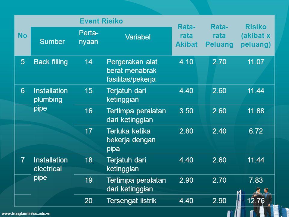 www.trungtamtinhoc.edu.vn No Event Risiko Rata- rata Akibat Rata- rata Peluang Risiko (akibat x peluang) Sumber Perta- nyaan Variabel 5Back filling14P