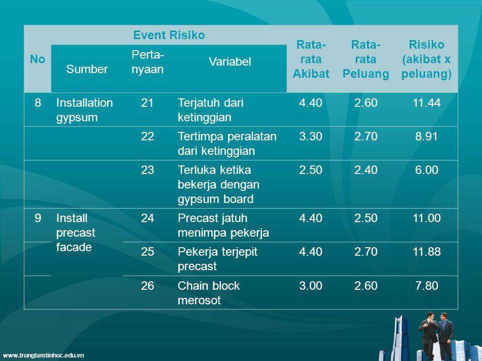 www.trungtamtinhoc.edu.vn No Event Risiko Rata- rata Akibat Rata- rata Peluang Risiko (akibat x peluang) Sumber Perta- nyaan Variabel 8Installation gy