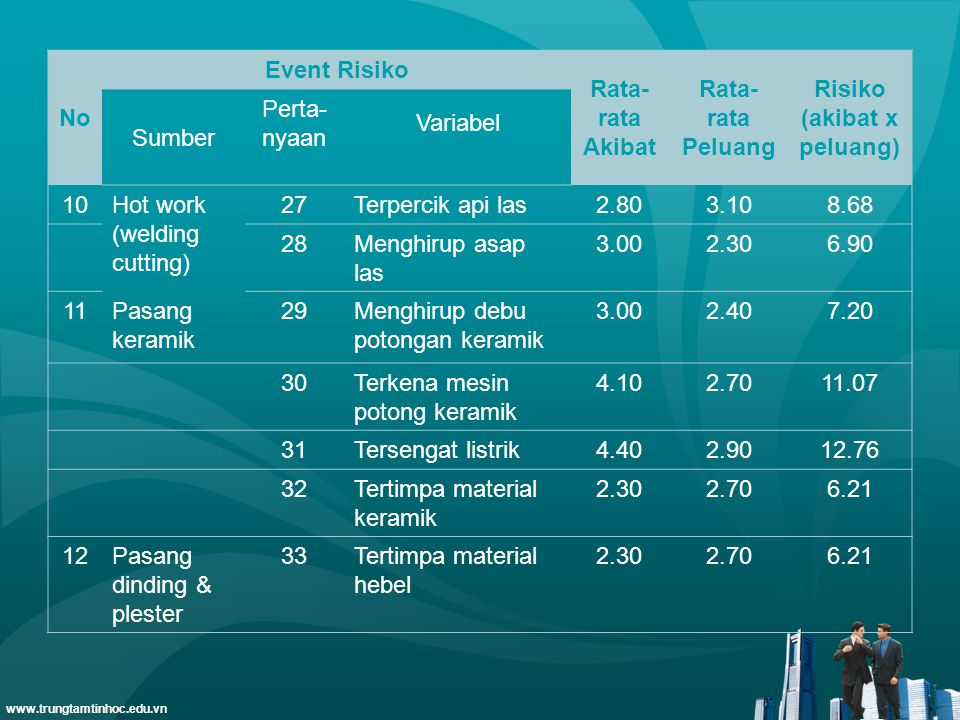 www.trungtamtinhoc.edu.vn No Event Risiko Rata- rata Akibat Rata- rata Peluang Risiko (akibat x peluang) Sumber Perta- nyaan Variabel 10Hot work (weld