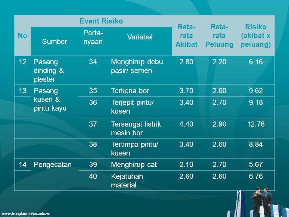 www.trungtamtinhoc.edu.vn No Event Risiko Rata- rata Akibat Rata- rata Peluang Risiko (akibat x peluang) Sumber Perta- nyaan Variabel 12Pasang dinding