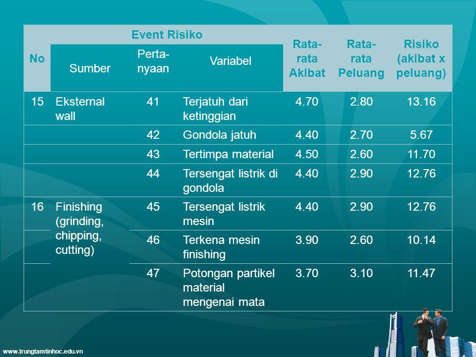 www.trungtamtinhoc.edu.vn No Event Risiko Rata- rata Akibat Rata- rata Peluang Risiko (akibat x peluang) Sumber Perta- nyaan Variabel 15Eksternal wall