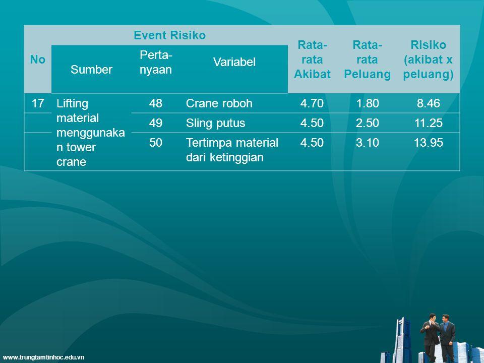 www.trungtamtinhoc.edu.vn No Event Risiko Rata- rata Akibat Rata- rata Peluang Risiko (akibat x peluang) Sumber Perta- nyaan Variabel 17Lifting materi