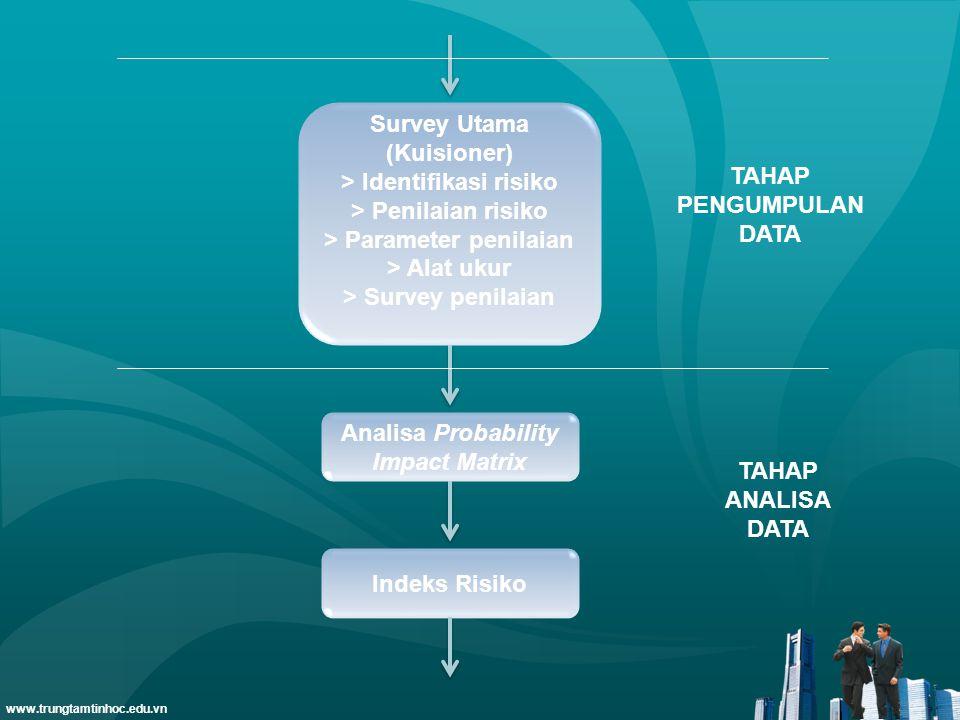 www.trungtamtinhoc.edu.vn Survey Utama (Kuisioner) > Identifikasi risiko > Penilaian risiko > Parameter penilaian > Alat ukur > Survey penilaian Analisa Probability Impact Matrix TAHAP PENGUMPULAN DATA Indeks Risiko TAHAP ANALISA DATA