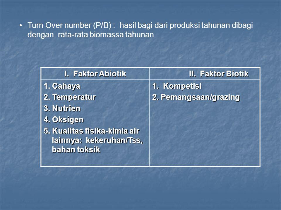 I. Faktor Abiotik II. Faktor Biotik 1. Cahaya 2. Temperatur 3. Nutrien 4. Oksigen 5. Kualitas fisika-kimia air lainnya: kekeruhan/Tss, bahan toksik 1.