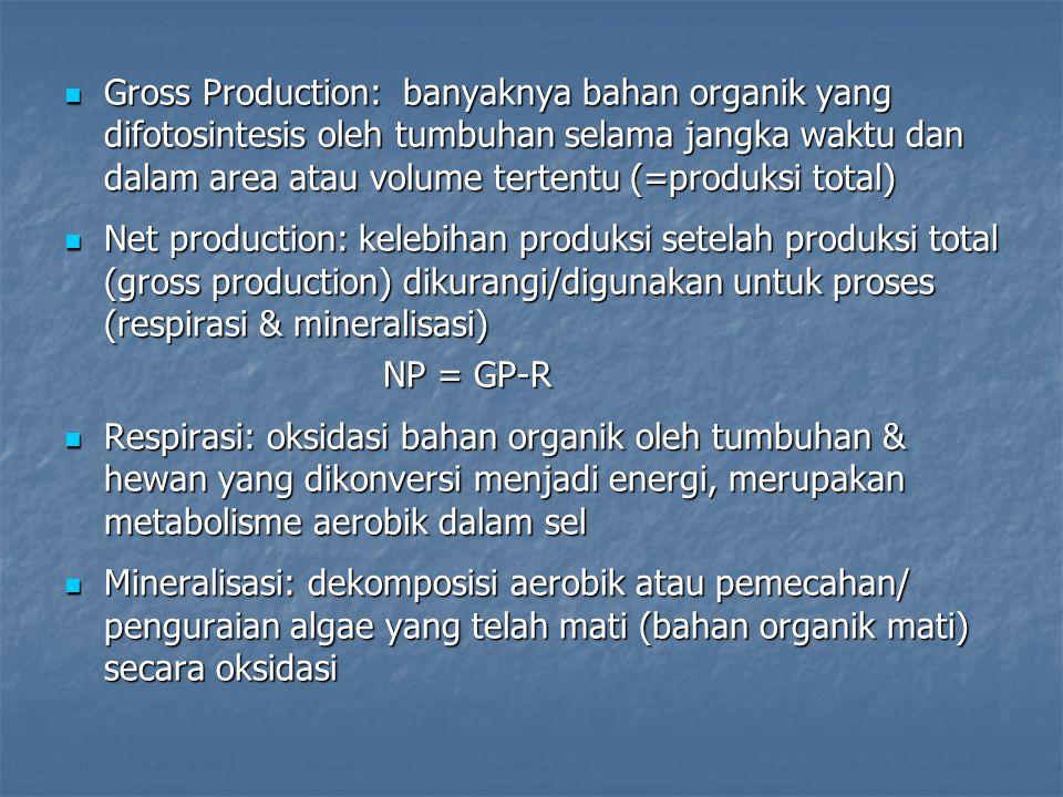 Respirasi P/R : rasio atau perbandingan antara fotosintesis total dengan respirasi total, atau GPP/R dari suatu komunitas P/R : rasio atau perbandingan antara fotosintesis total dengan respirasi total, atau GPP/R dari suatu komunitas C 6 H 12 O 6 + 6O 2  6CO 2 + 6H 2 O + energi (674 kcal) C 6 H 12 O 6 + 6O 2  6CO 2 + 6H 2 O + energi (674 kcal) Tiap 1 mol glukosa yang dibakar (dioksidasi) menghasilkan energi 674 kcal maka : Tiap 1 mol glukosa yang dibakar (dioksidasi) menghasilkan energi 674 kcal maka :