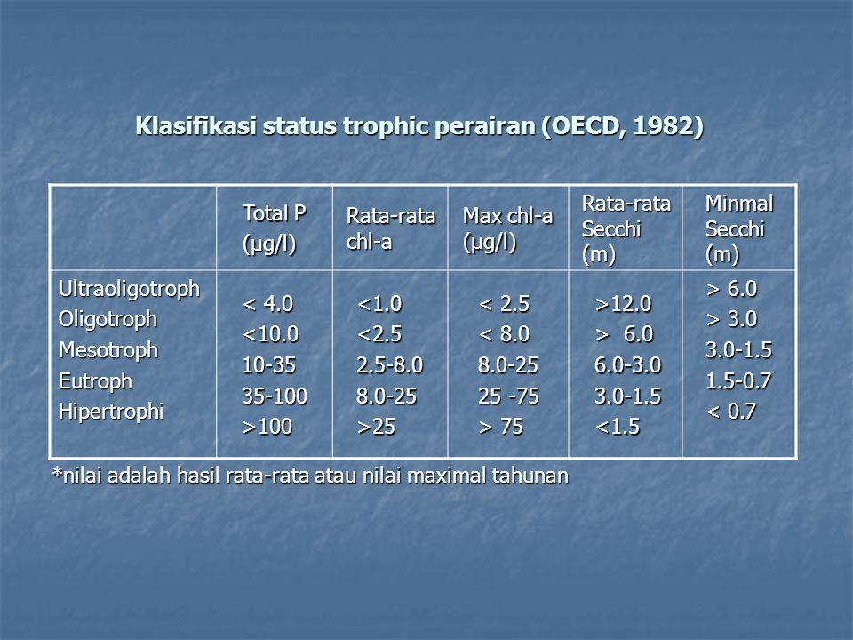 Klasifikasi status trophic perairan (OECD, 1982) *nilai adalah hasil rata-rata atau nilai maximal tahunan Total P (μg/l) Rata-rata chl-a Max chl-a (μg