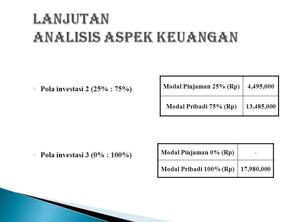  Berikut perincian dari hasil aktiva tetap dengan menggunakan ke-3 pola investasi : ◦ Pola investasi 1 (50% : 50%) : Modal Pinjaman 50% (Rp) 8,990,000 Modal Pribadi 50% (Rp) 8,990,000