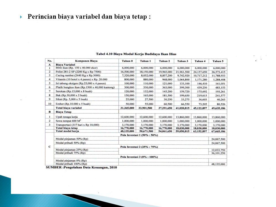  Biaya Variabel dan Biaya Tetap ◦ Total biaya modal kerja diperoleh dari total biaya tetap tahun 0 ditambah total biaya variabel tahun 0.