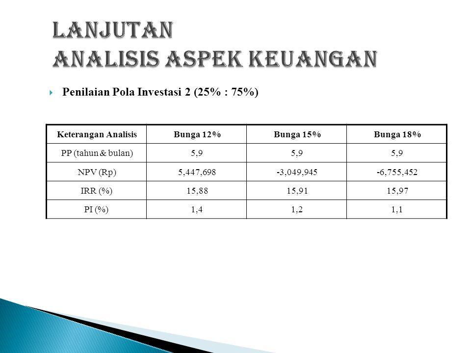  Penilaian Pola Investasi 1 (50% : 50%) Keterangan AnalisisBunga 14%Bunga 18%Bunga 20% PP (tahun & bulan)5,55,6 NPV (Rp)9,411,568215,05-3,711,471 IRR (%)17,3717,8544,534 PI (%)1.51,31,1