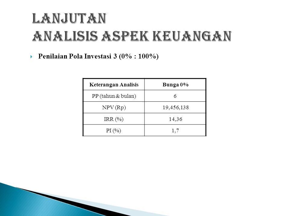  Penilaian Pola Investasi 2 (25% : 75%) Keterangan AnalisisBunga 12%Bunga 15%Bunga 18% PP (tahun & bulan)5,9 NPV (Rp)5,447,698-3,049,945-6,755,452 IRR (%)15,8815,9115,97 PI (%)1,41,21,1