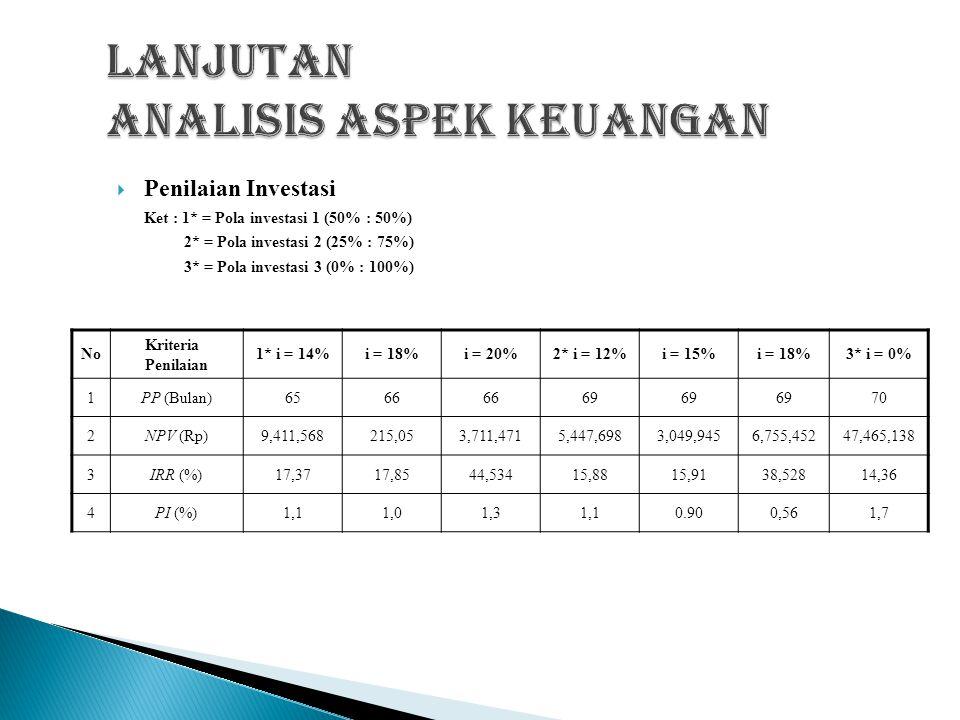 PPenilaian Pola Investasi 3 (0% : 100%) Keterangan AnalisisBunga 0% PP (tahun & bulan)6 NPV (Rp)19,456,138 IRR (%)14,36 PI (%)1,7