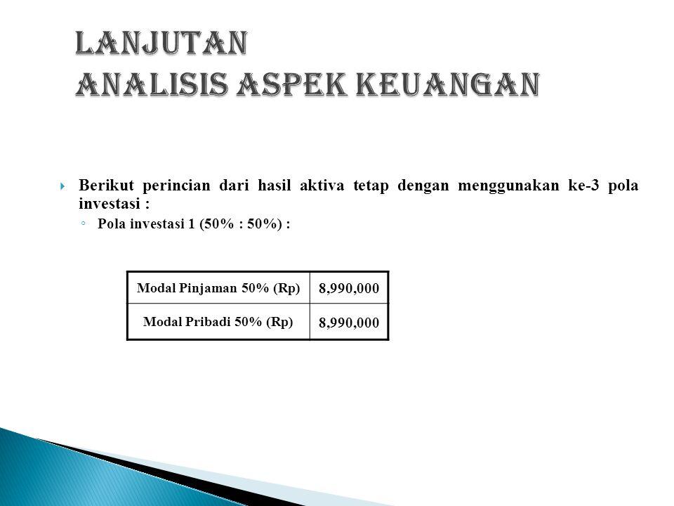  Nilai penyusutan pertahun aktiva tetap diperoleh dari nilai ekonomis dibagi dengan umur proyek dari aktiva tetap tersebut.