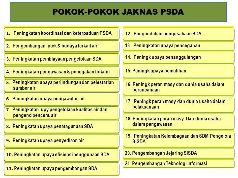 POKOK-POKOK JAKNAS PSDA 1. Peningkatan koordinasi dan keterpaduan PSDA 2. Pengembangan Iptek & budaya terkait air 3. Peningkatan pembiayaan pengelolaa