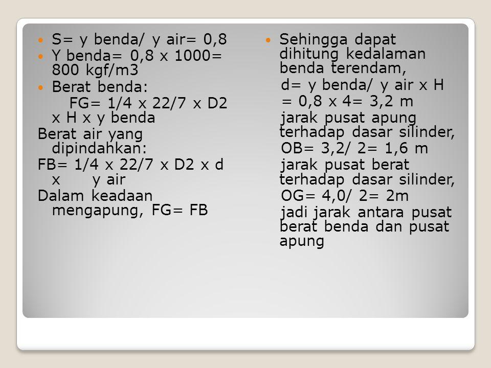 S= y benda/ y air= 0,8 Y benda= 0,8 x 1000= 800 kgf/m3 Berat benda: FG= 1/4 x 22/7 x D2 x H x y benda Berat air yang dipindahkan: FB= 1/4 x 22/7 x D2