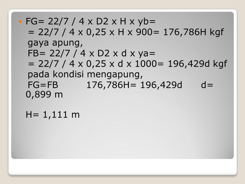 FG= 22/7 / 4 x D2 x H x yb= = 22/7 / 4 x 0,25 x H x 900= 176,786H kgf gaya apung, FB= 22/7 / 4 x D2 x d x ya= = 22/7 / 4 x 0,25 x d x 1000= 196,429d k