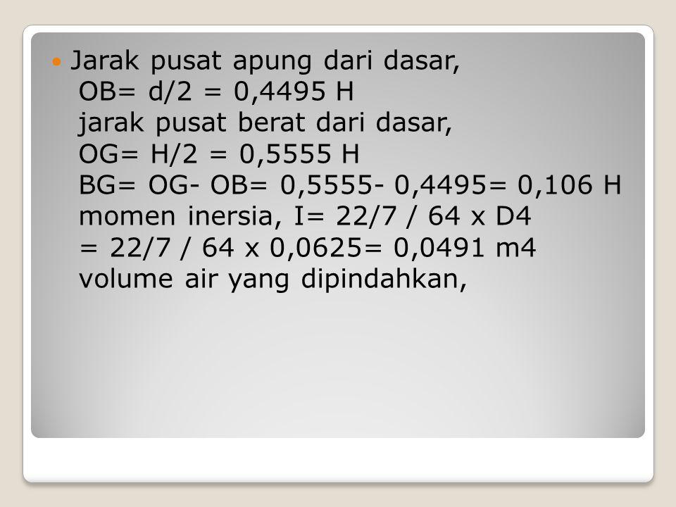 Jarak pusat apung dari dasar, OB= d/2 = 0,4495 H jarak pusat berat dari dasar, OG= H/2 = 0,5555 H BG= OG- OB= 0,5555- 0,4495= 0,106 H momen inersia, I
