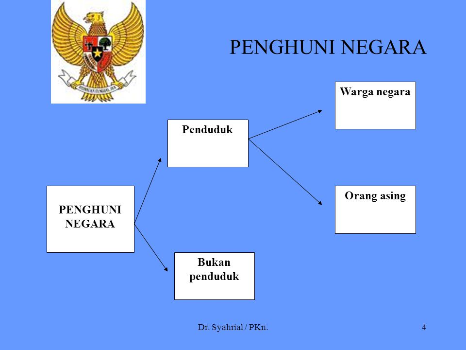 Dr. Syahrial / PKn.4 PENGHUNI NEGARA PENGHUNI NEGARA Penduduk Bukan penduduk Orang asing Warga negara