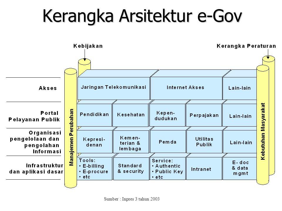 1) Pembentukan jaringan informasi dan transaksi pelayanan publik yang tidak dibatasi sekat waktu dan lokasi serta dengan biaya yang terjangkau masyara