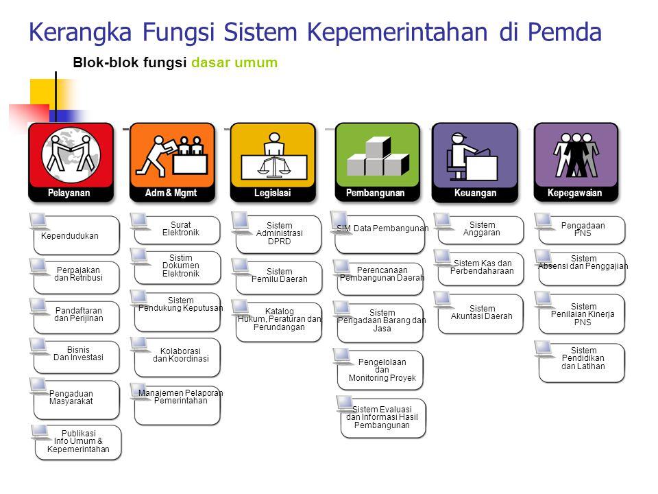 Pengembangan Aplikasi e-Government Pengem- bangan Aplikasi E-Gov Pemerintah Pusat (Dep, Kementr, LPND) Pemerintah Daerah (Prov, Kab/ Kota) Aspek yg di