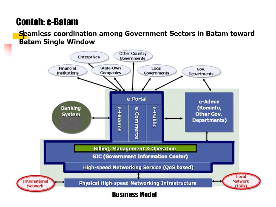 Kerangka Fungsi Sistem Kepemerintahan di Pemda Blok-blok fungsi dasar umum PelayananAdm & MgmtLegislasiPembangunanKeuanganKepegawaian Kependudukan Per