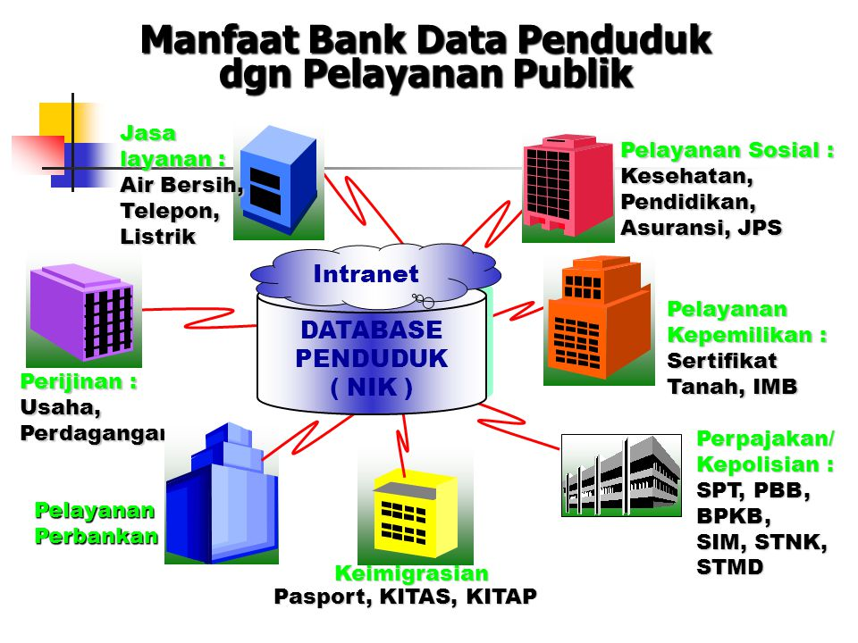 Contoh: e-Batam Seamless coordination among Government Sectors in Batam toward Batam Single Window Business Model