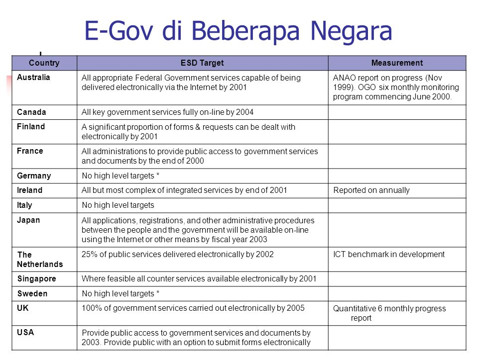 E-Gov di Beberapa Negara CountryESD TargetMeasurement AustraliaAll appropriate Federal Government services capable of being delivered electronically via the Internet by 2001 ANAO report on progress (Nov 1999).