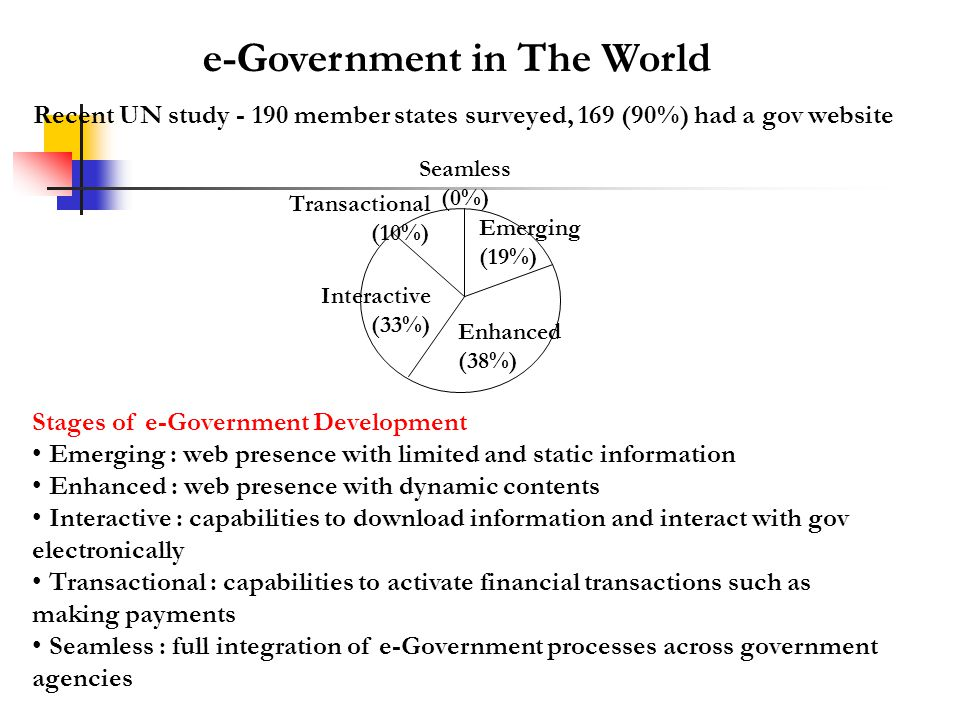 Seamless (0%) Emerging (19%) Transactional (10%) Interactive (33%) Enhanced (38%) Recent UN study - 190 member states surveyed, 169 (90%) had a gov website Stages of e-Government Development Emerging : web presence with limited and static information Enhanced : web presence with dynamic contents Interactive : capabilities to download information and interact with gov electronically Transactional : capabilities to activate financial transactions such as making payments Seamless : full integration of e-Government processes across government agencies e-Government in The World