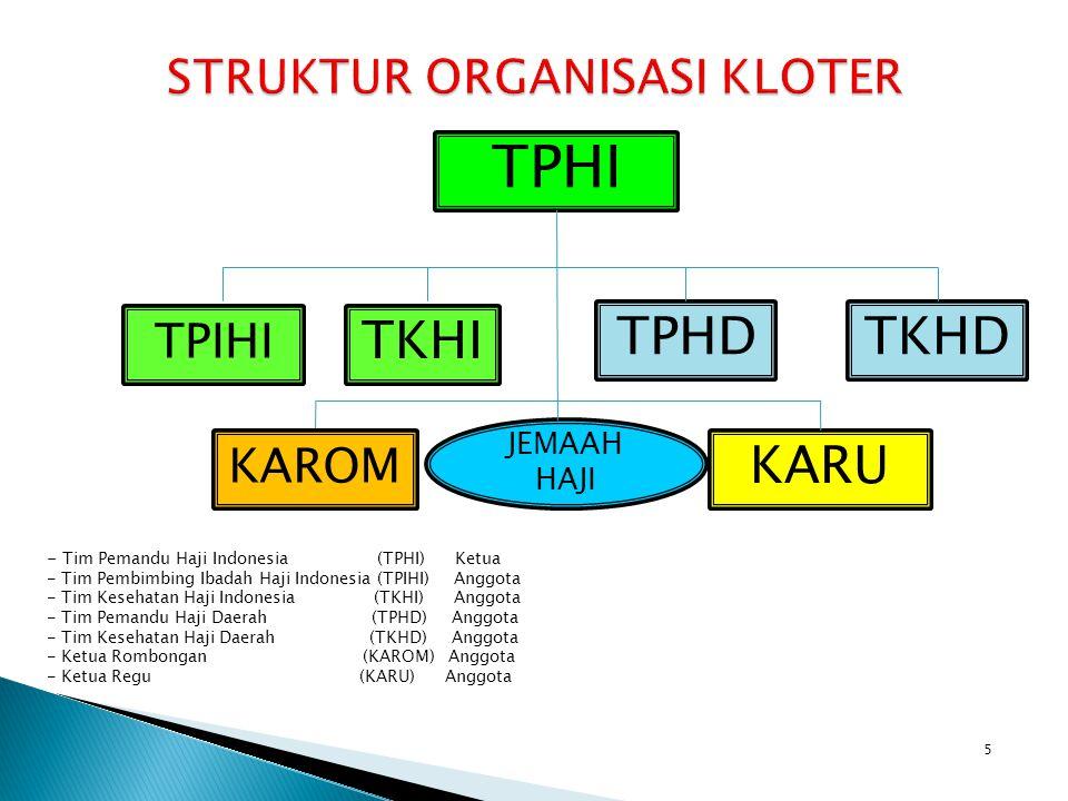 5 TPHI TPIHI TKHI TPHDTKHD KARU KAROM JEMAAH HAJI - Tim Pemandu Haji Indonesia (TPHI) Ketua - Tim Pembimbing Ibadah Haji Indonesia (TPIHI) Anggota - T