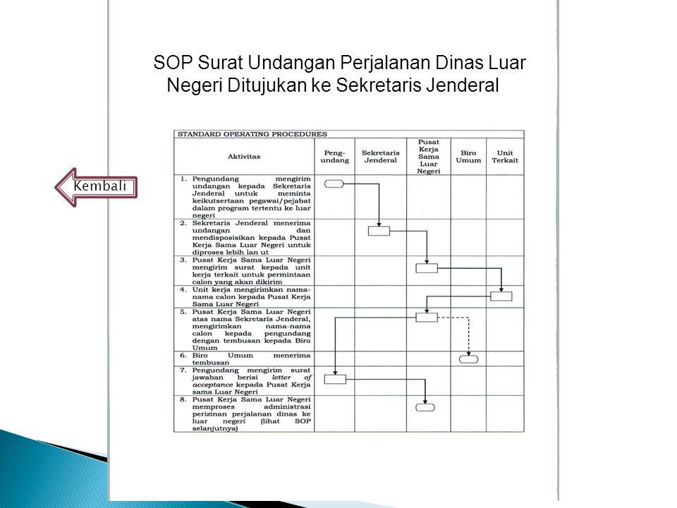 SSOP Surat Undangan Perjalanan Dinas Luar Negeri Ditujukan ke Sekretaris Jenderal Kembali
