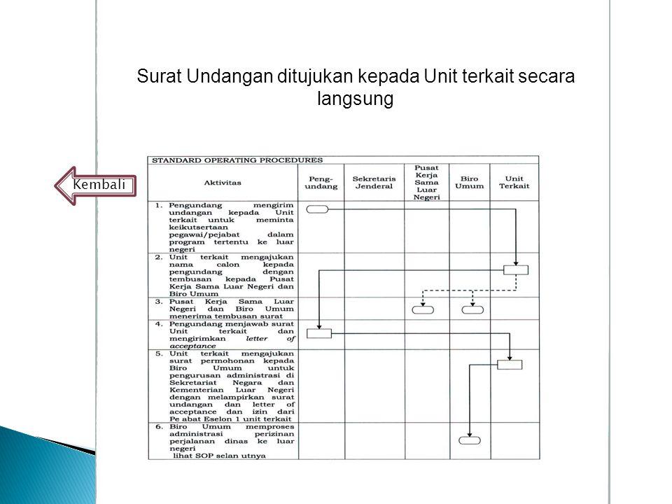 Surat Undangan ditujukan kepada Unit terkait secara langsung Kembali