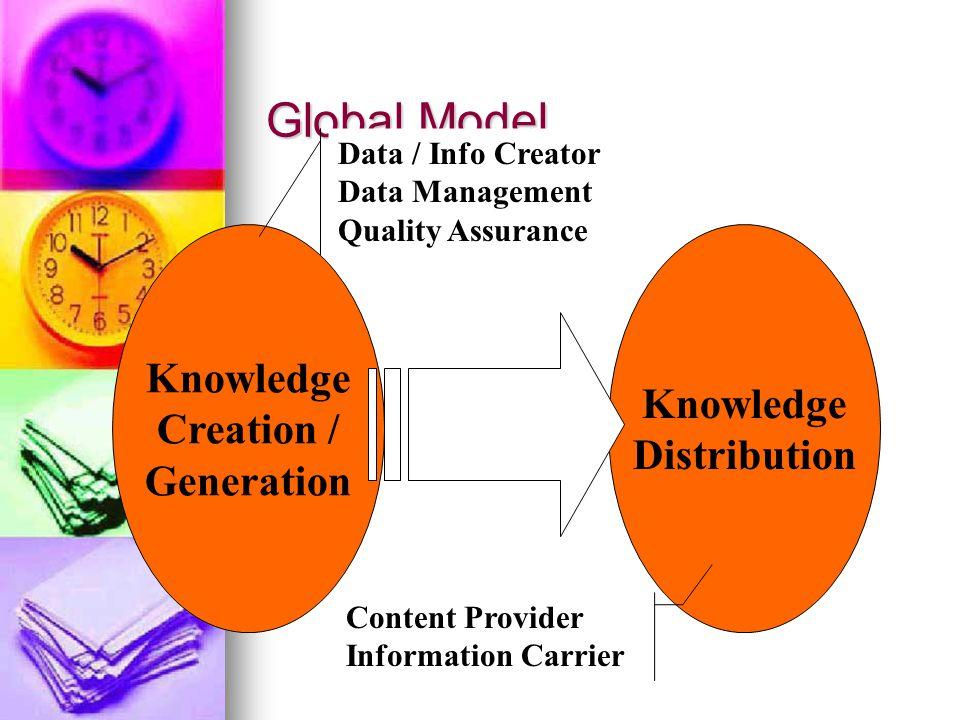 Pola Lama Pendidikan jarak jauh Pendidikan jarak jauh Digital library Digital library