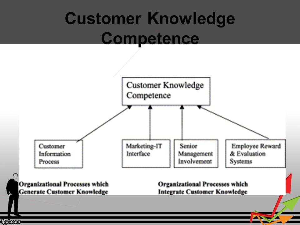 Sumber Al-Shammari, M.(2009). Customer Knowledge Management: People, Processes, And Technology.
