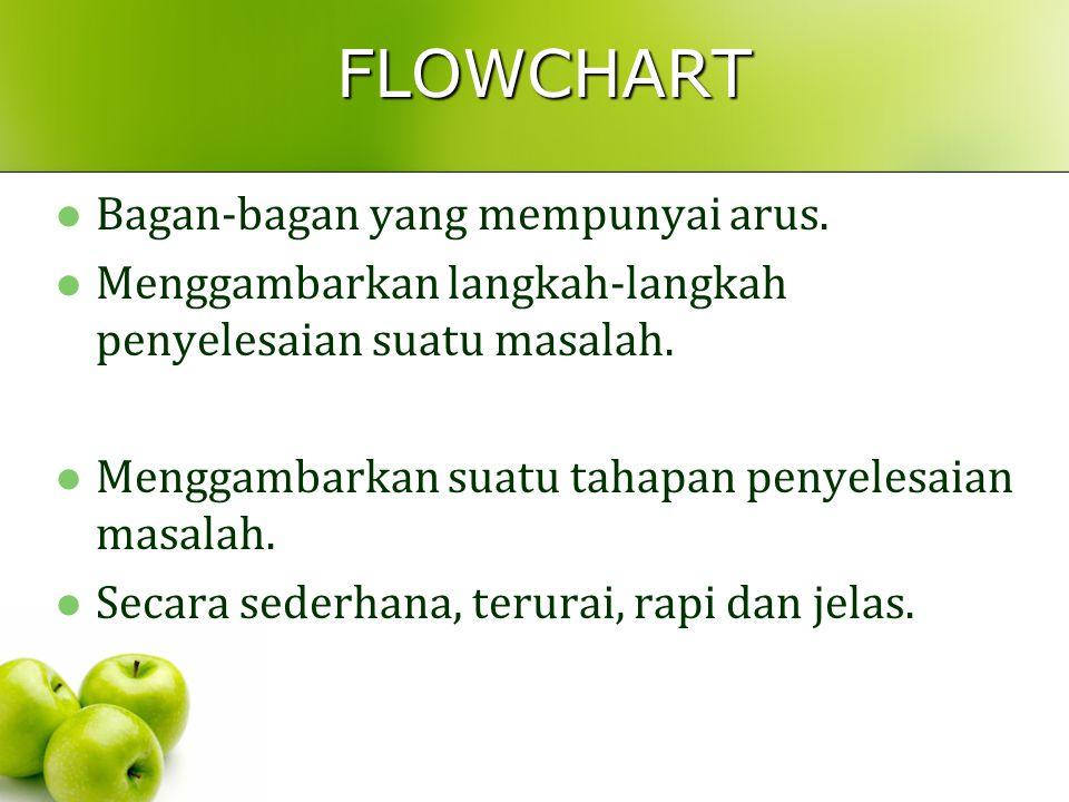 FLOWCHART Bagan-bagan yang mempunyai arus. Menggambarkan langkah-langkah penyelesaian suatu masalah. Menggambarkan suatu tahapan penyelesaian masalah.