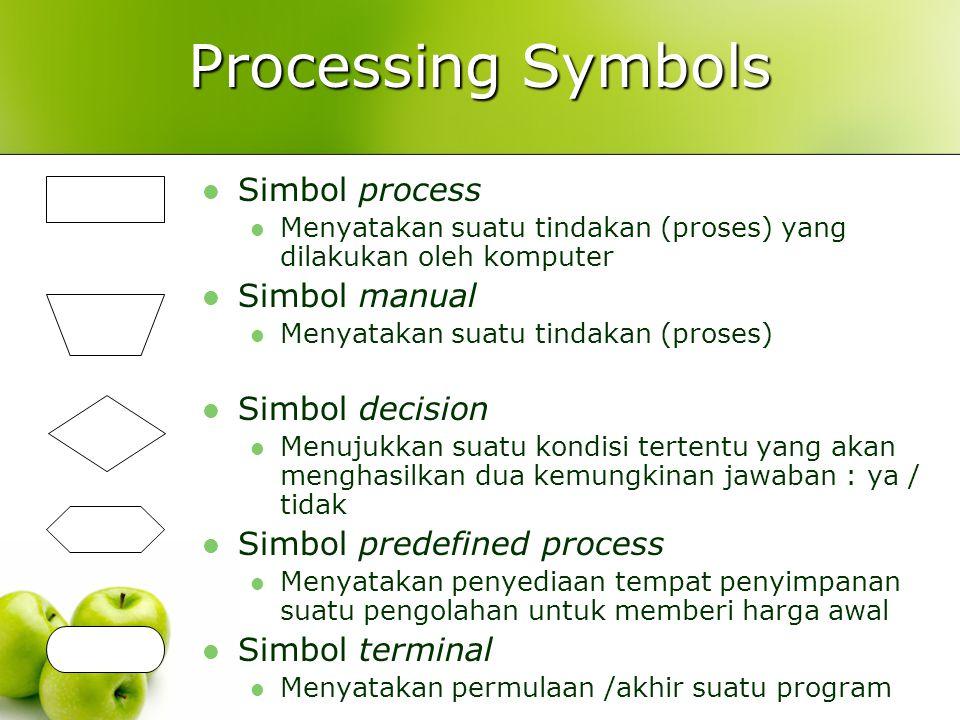 Processing Symbols Simbol process Menyatakan suatu tindakan (proses) yang dilakukan oleh komputer Simbol manual Menyatakan suatu tindakan (proses) Sim