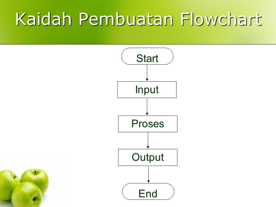 Kaidah Pembuatan Flowchart Start Input Proses Output End