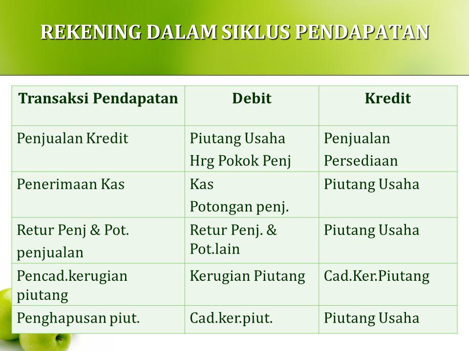 REKENING DALAM SIKLUS PENDAPATAN Transaksi PendapatanDebitKredit Penjualan KreditPiutang Usaha Hrg Pokok Penj Penjualan Persediaan Penerimaan KasKas P
