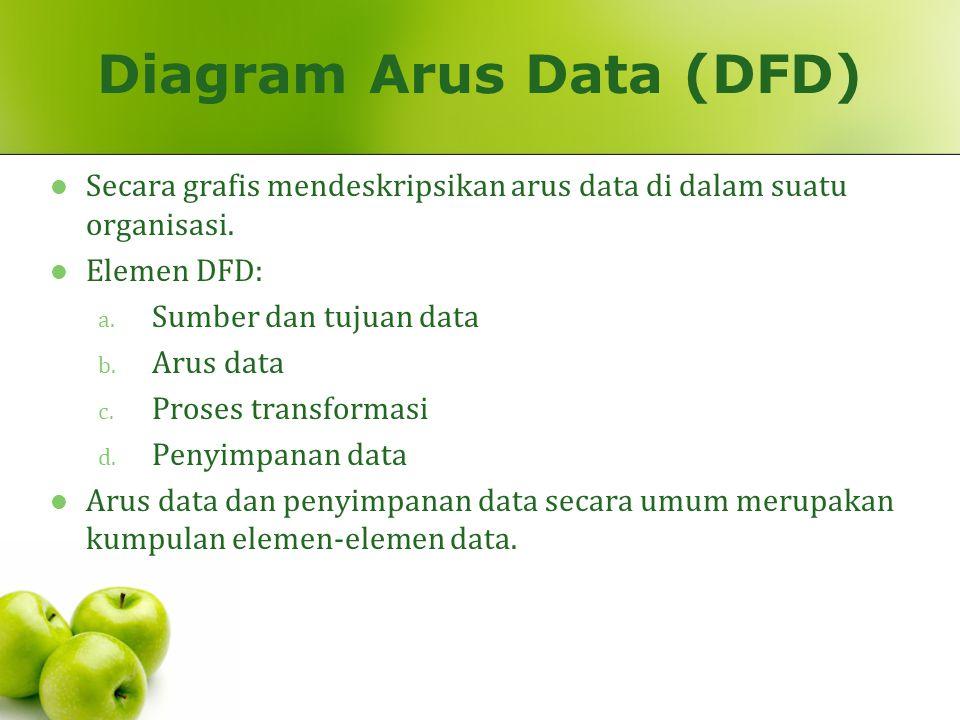 Diagram Arus Data (DFD) Secara grafis mendeskripsikan arus data di dalam suatu organisasi. Elemen DFD: a. Sumber dan tujuan data b. Arus data c. Prose