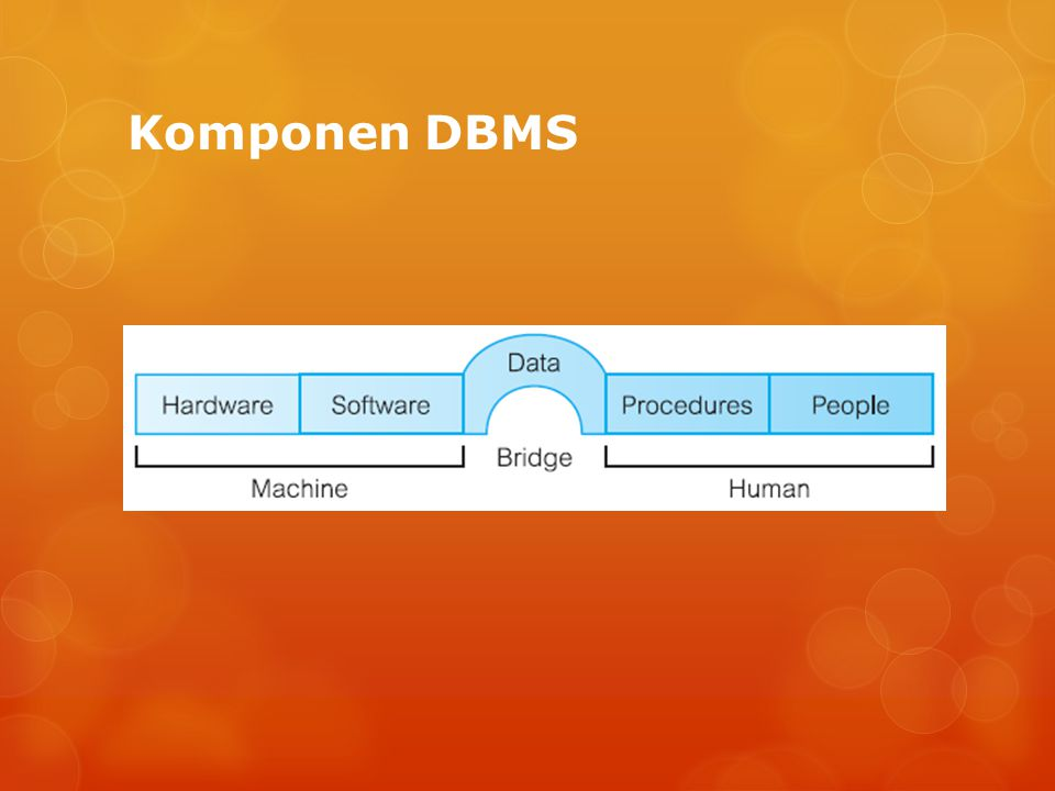 Peran dalam Lingkungan Basis Data  Data Administrator (DA)  Database Administrator (DBA)  Perancang database logis  Pengembang Aplikasi  Para pengguna akhir