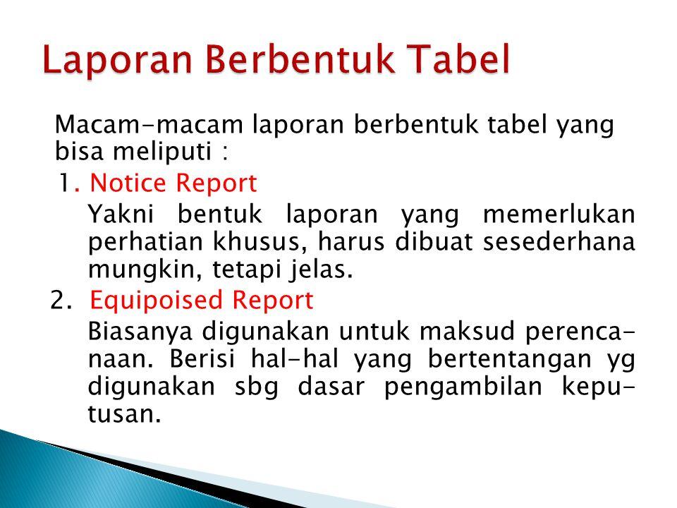 PT Rizki Laporan Penurunan Penjualan Menurut Jenis Barang Bulan Desember 2012 Daerah Penjualan% Penurunan Bandung10,00 % Jakarta15,00 % Yogyakarta12,50 %