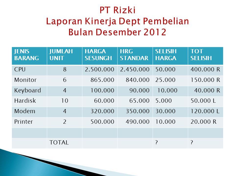 1.Bagan Garis (Line Chart) 2. Bagan Batang (Bar Chart) 3.
