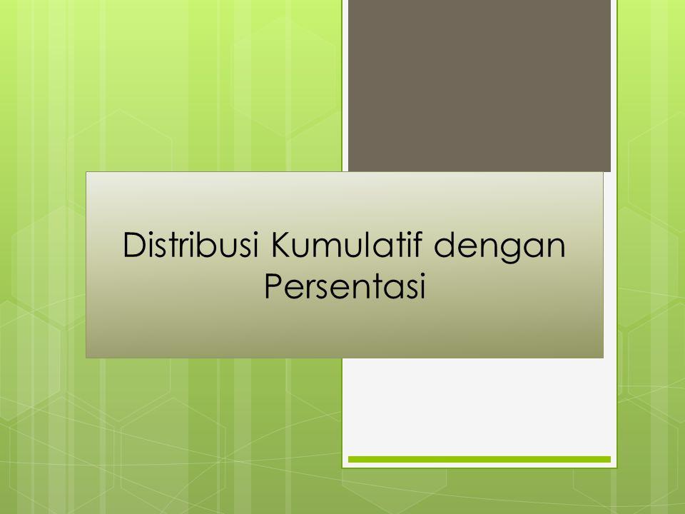 Distribusi Kumulatif dengan Persentasi