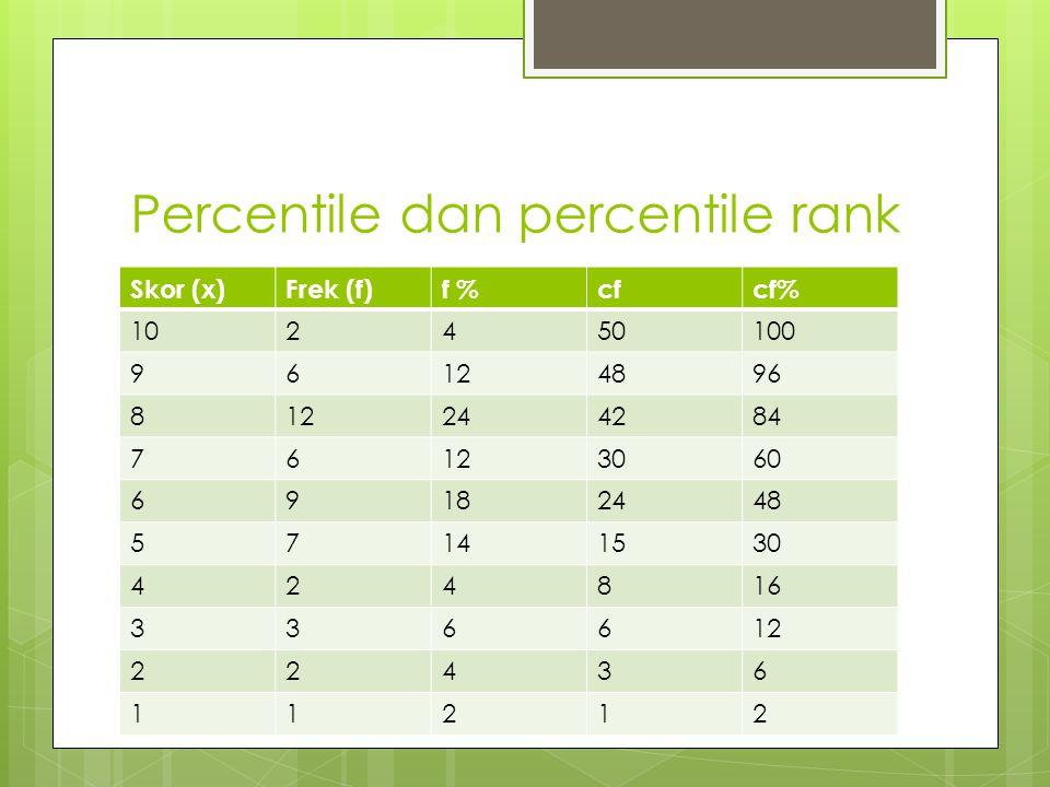 Percentile dan percentile rank Skor (x)Frek (f)f %cfcf% 102450100 96124896 812244284 76123060 69182448 57141530 424816 336612 22436 11212