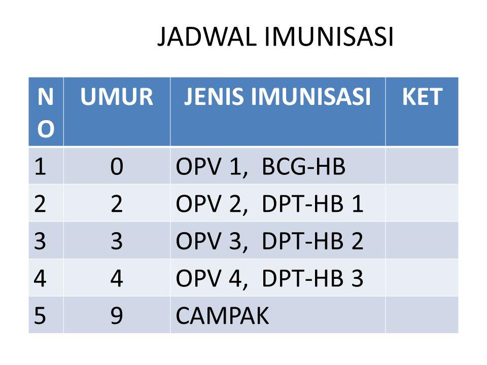 JADWAL IMUNISASI NONO UMURJENIS IMUNISASIKET 10OPV 1, BCG-HB 22OPV 2, DPT-HB 1 33OPV 3, DPT-HB 2 44OPV 4, DPT-HB 3 59CAMPAK