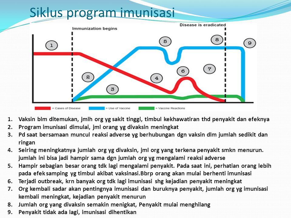 Siklus program imunisasi 1.Vaksin blm ditemukan, jmlh org yg sakit tinggi, timbul kekhawatiran thd penyakit dan efeknya 2.Program imunisasi dimulai, j