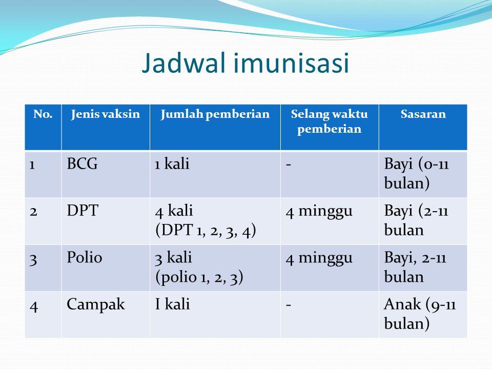 Jadwal imunisasi No.Jenis vaksinJumlah pemberianSelang waktu pemberian Sasaran 1BCG1 kali-Bayi (0-11 bulan) 2DPT4 kali (DPT 1, 2, 3, 4) 4 mingguBayi (