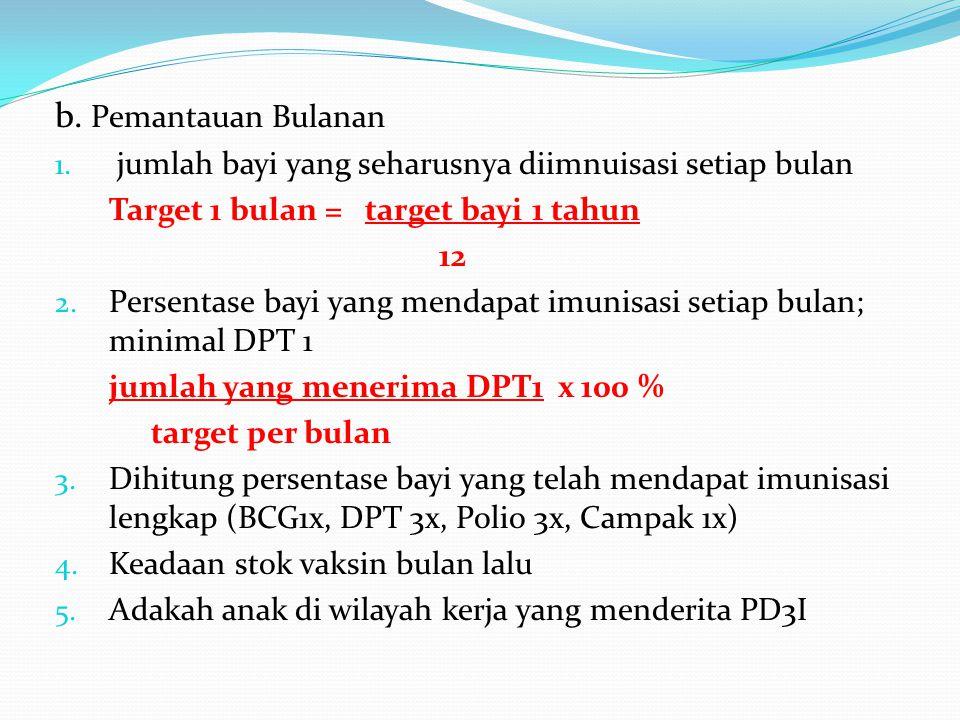 b. Pemantauan Bulanan 1. jumlah bayi yang seharusnya diimnuisasi setiap bulan Target 1 bulan = target bayi 1 tahun 12 2. Persentase bayi yang mendapat