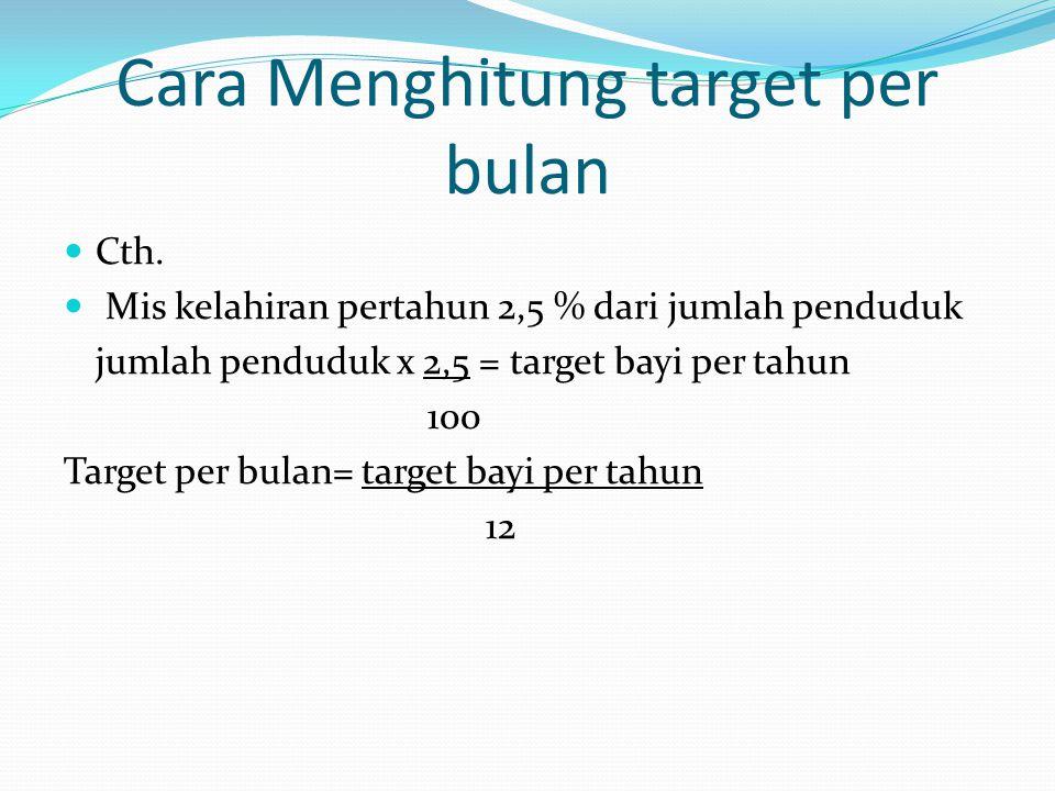 Cara Menghitung target per bulan Cth. Mis kelahiran pertahun 2,5 % dari jumlah penduduk jumlah penduduk x 2,5 = target bayi per tahun 100 Target per b