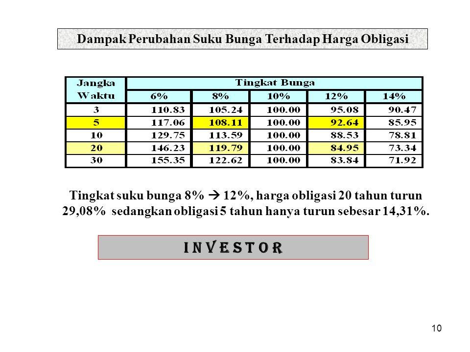 10 Dampak Perubahan Suku Bunga Terhadap Harga Obligasi Tingkat suku bunga 8%  12%, harga obligasi 20 tahun turun 29,08% sedangkan obligasi 5 tahun ha