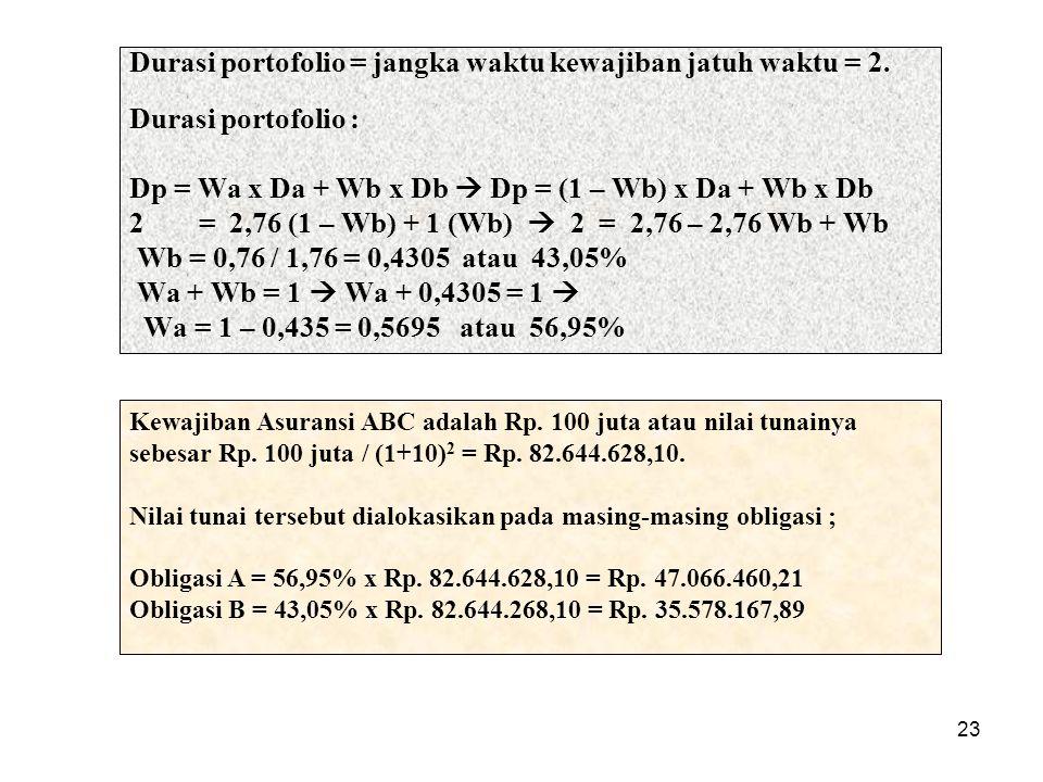 23 Durasi portofolio = jangka waktu kewajiban jatuh waktu = 2. Durasi portofolio : Dp = Wa x Da + Wb x Db  Dp = (1 – Wb) x Da + Wb x Db 2= 2,76 (1 –
