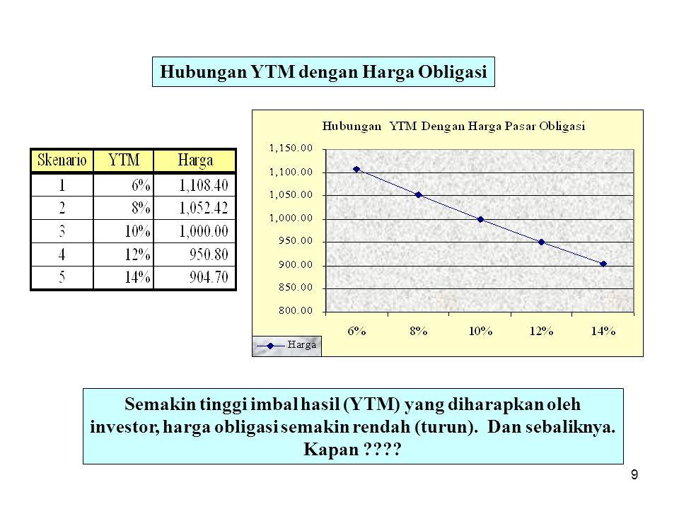 9 Hubungan YTM dengan Harga Obligasi Semakin tinggi imbal hasil (YTM) yang diharapkan oleh investor, harga obligasi semakin rendah (turun). Dan sebali